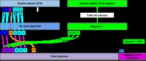 Dyski sieciowe Golub-Dobrzyń