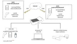 internet online Golub-Dobrzyń
